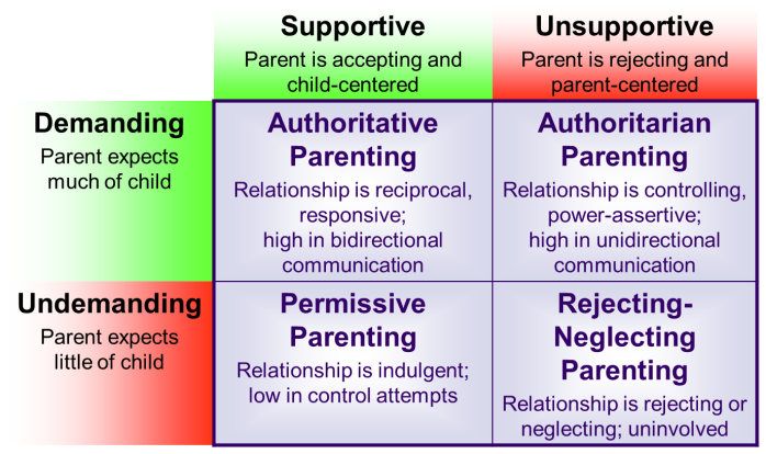 Parenting-Styles